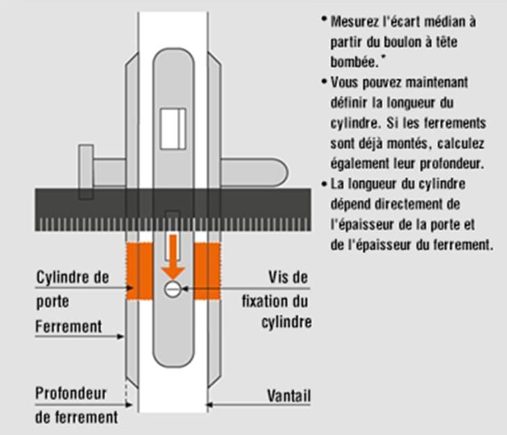 Mesurer la bonne longueur de cylindre