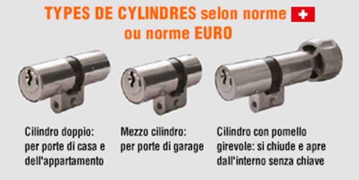 Types de cylindres pour portes