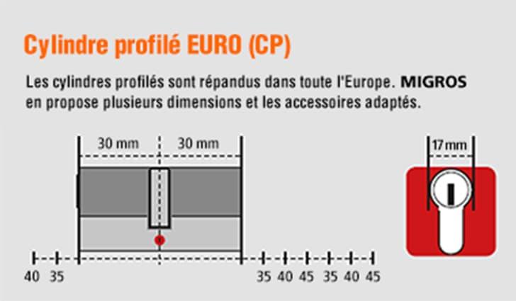 Cylindre profilé EURO